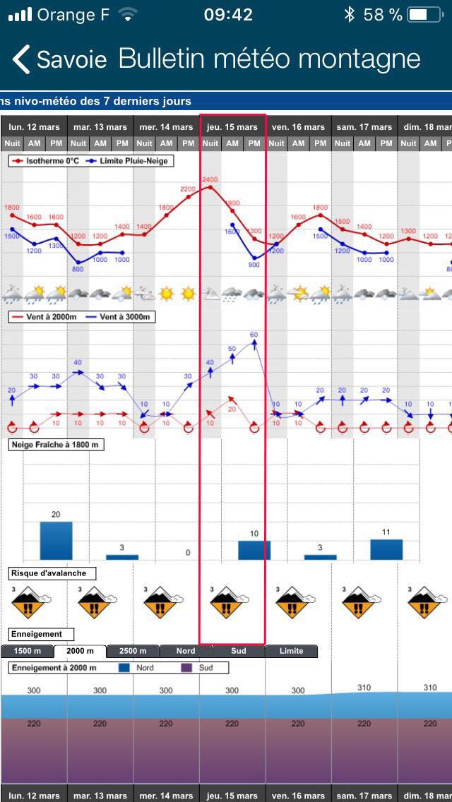 condition nivo et météo Avalanche Légétte Mirantin 15.03.18